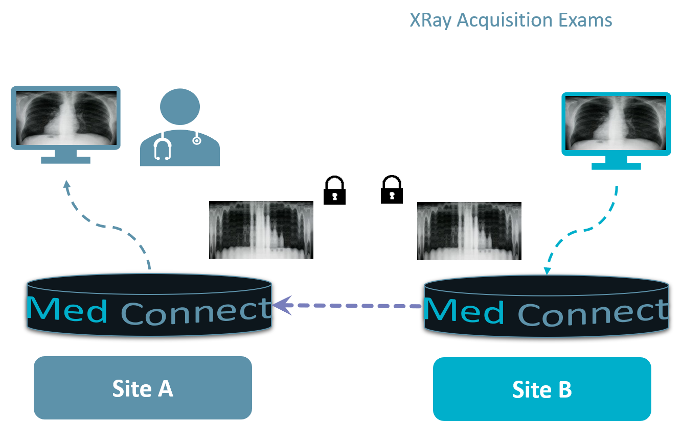 Med Connect - Communication Gateway