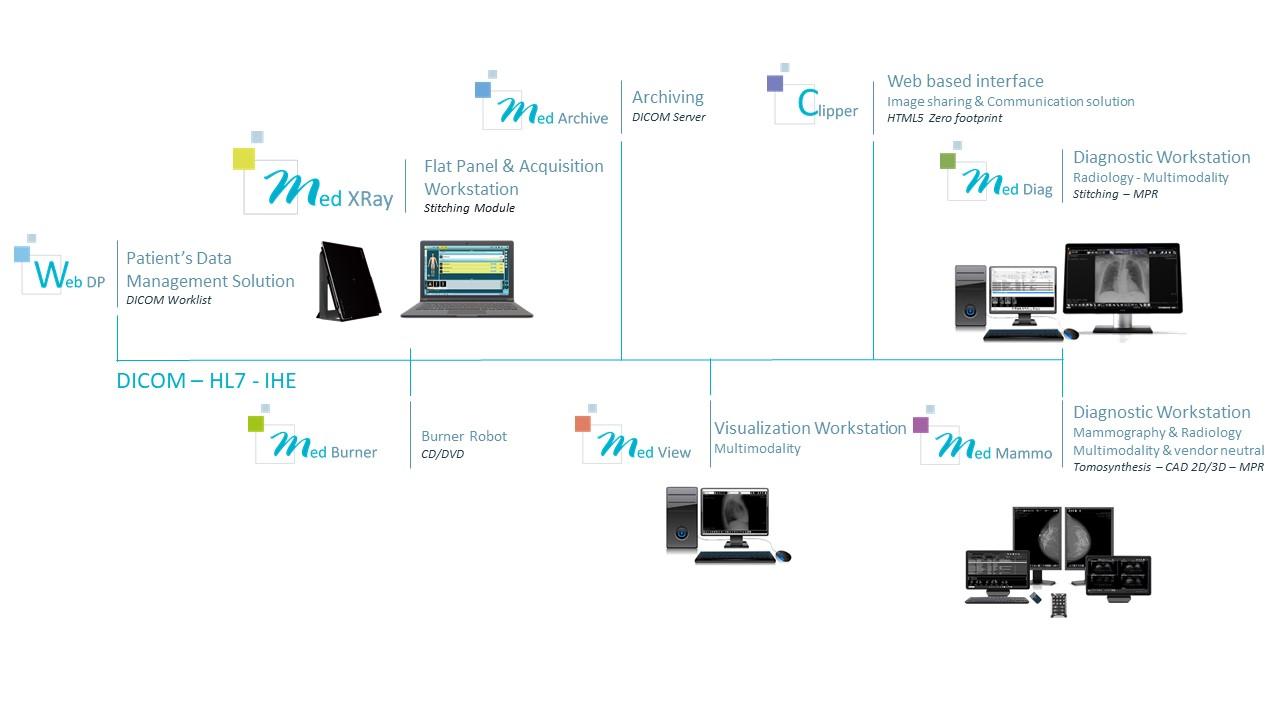 Medecom - Interoperability & Optimization Workflow
