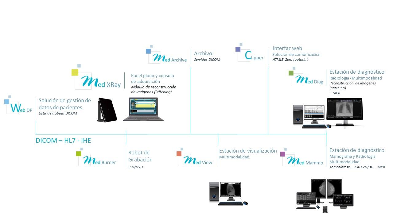 Medecom - Interoperabilidad y optimización del flujo de trabajo