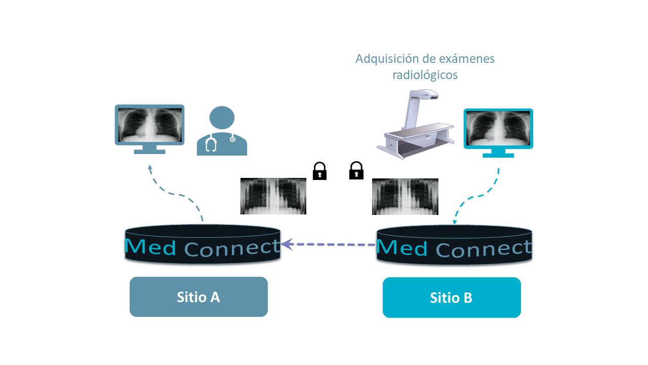 Med Connect - Pasarela de comunicación