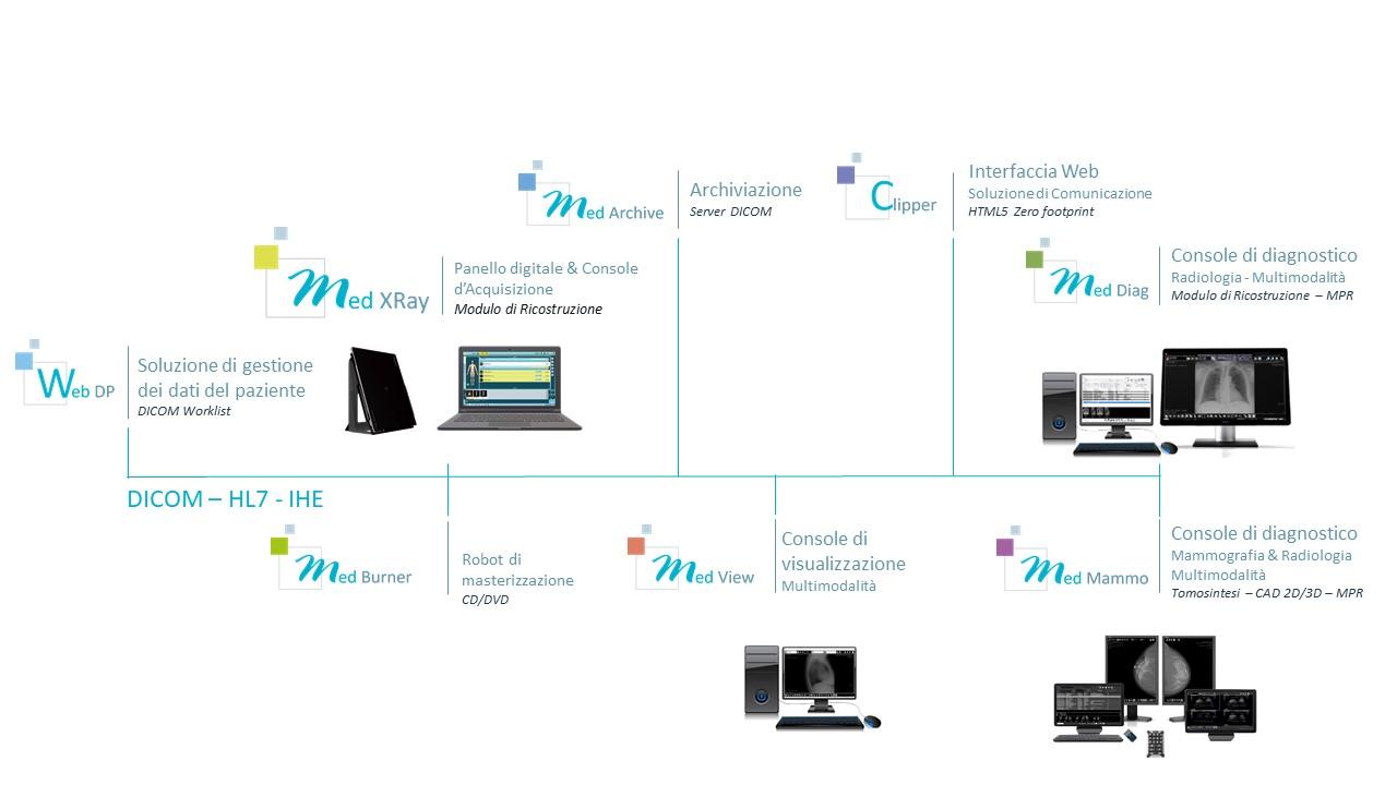 Medecom - Interoperabilità e ottimizzazione del flusso di lavoro